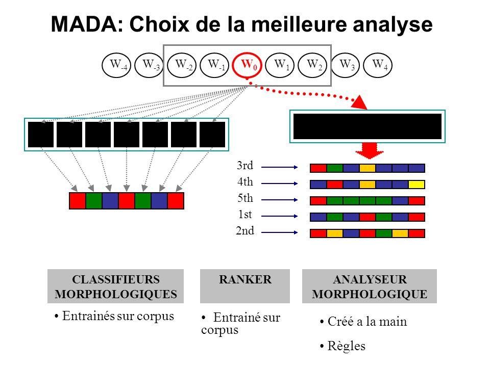 W -3 W -2 W -1 W0W0 W1W1 W2W2 W3W3 W4W4 W -4 ANALYSEUR MORPHOLOGIQUE CLASSIFIEURS MORPHOLOGIQUES Créé a la main Règles Entrainés sur corpus 2nd 3rd 5th 4th 1st RANKER Entrainé sur corpus MADA: Choix de la meilleure analyse