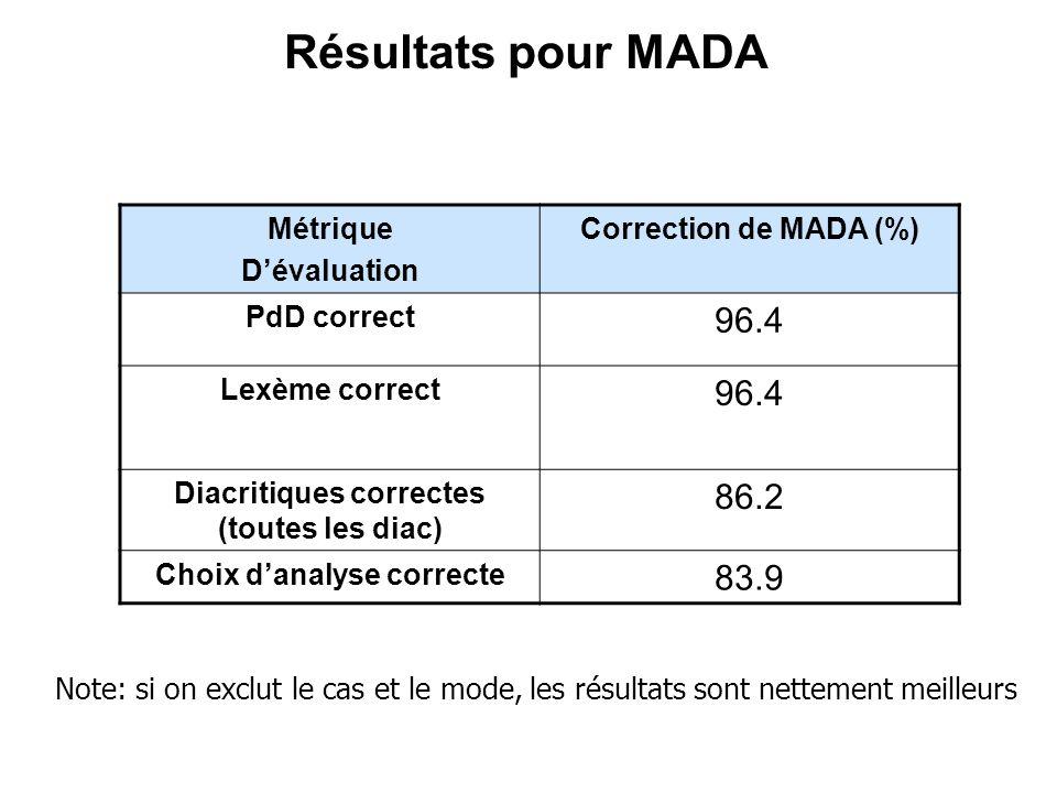 Résultats pour MADA Métrique Dévaluation Correction de MADA (%) PdD correct 96.4 Lexème correct 96.4 Diacritiques correctes (toutes les diac) 86.2 Cho