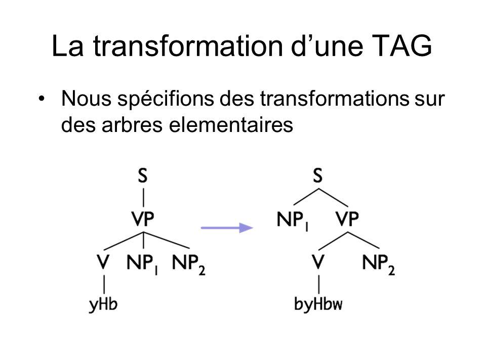 La transformation dune TAG Nous spécifions des transformations sur des arbres elementaires