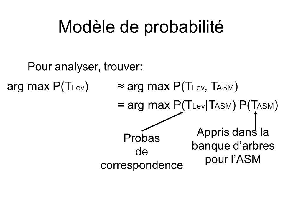 Modèle de probabilité arg max P(T Lev ) arg max P(T Lev, T ASM ) = arg max P(T Lev |T ASM ) P(T ASM ) Appris dans la banque darbres pour lASM Probas d