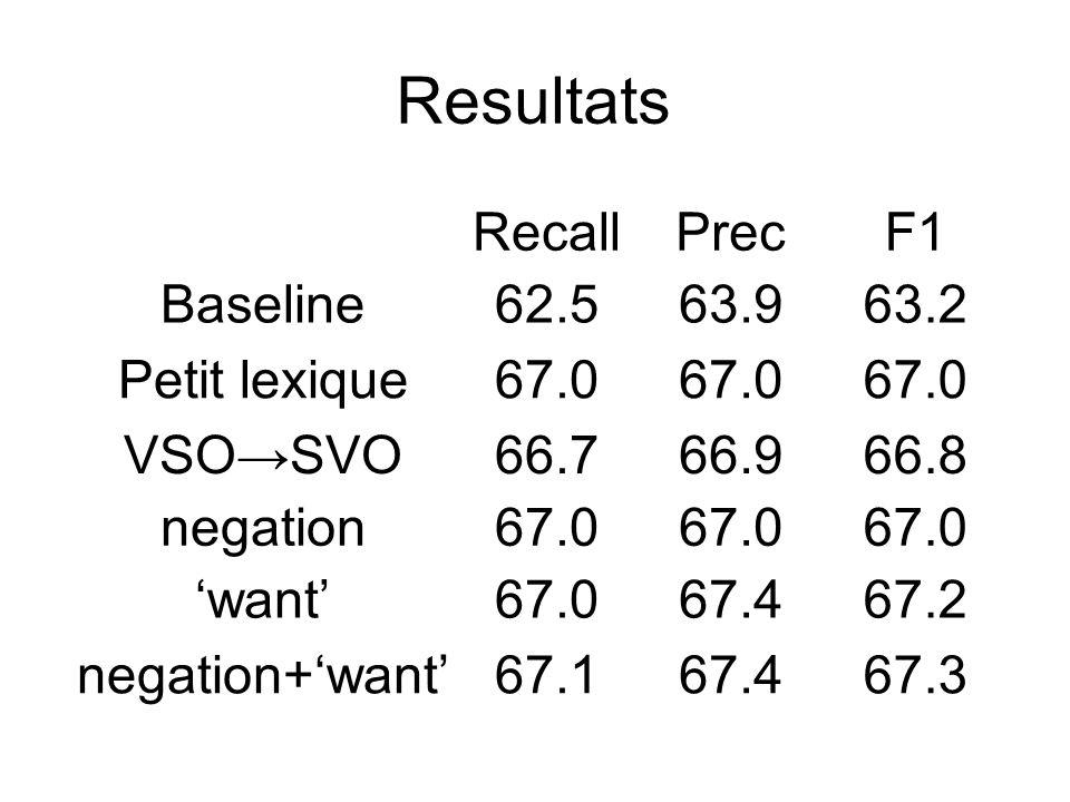 Resultats RecallPrecF1 Baseline62.563.963.2 Petit lexique67.0 VSOSVO66.766.966.8 negation67.0 want67.067.467.2 negation+want67.167.467.3