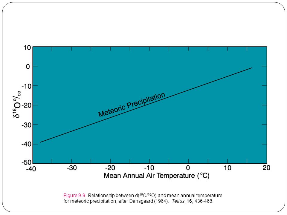 Figure 9-9. Relationship between d( 18 O/ 16 O) and mean annual temperature for meteoric precipitation, after Dansgaard (1964). Tellus, 16, 436-468.