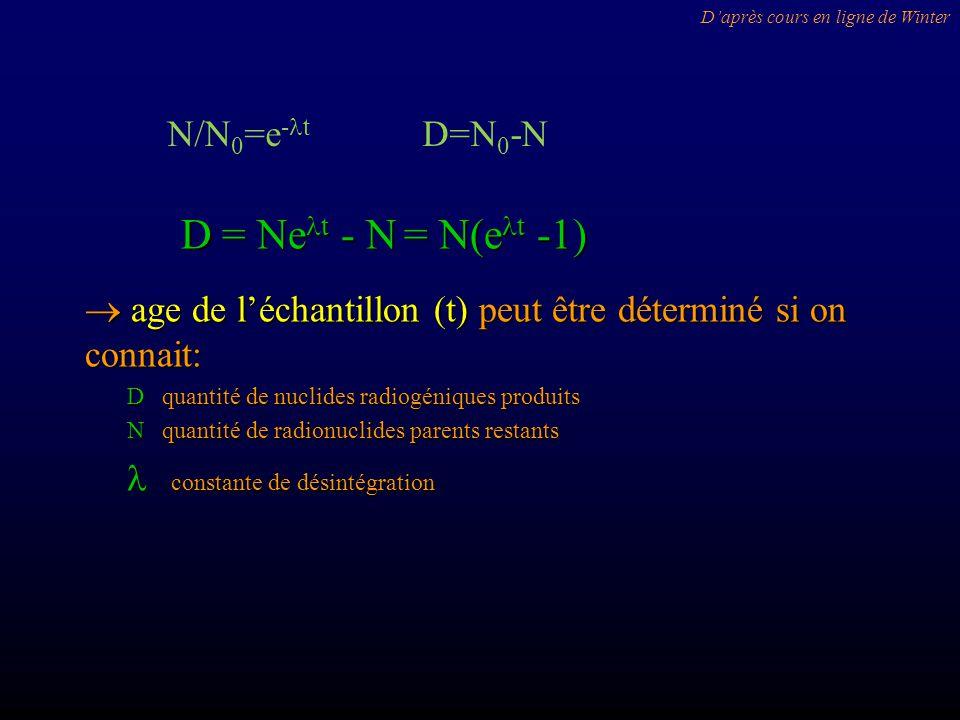 D = Ne t - N = N(e t -1) age de léchantillon (t) peut être déterminé si on connait: age de léchantillon (t) peut être déterminé si on connait: D quantité de nuclides radiogéniques produits D quantité de nuclides radiogéniques produits N quantité de radionuclides parents restants N quantité de radionuclides parents restants constante de désintégration constante de désintégration Daprès cours en ligne de Winter N/N 0 =e - t D=N 0 -N
