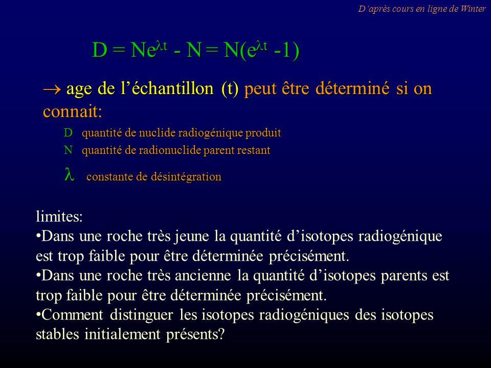 D = Ne t - N = N(e t -1) age de léchantillon (t) peut être déterminé si on connait: age de léchantillon (t) peut être déterminé si on connait: D quantité de nuclide radiogénique produit D quantité de nuclide radiogénique produit N quantité de radionuclide parent restant N quantité de radionuclide parent restant constante de désintégration constante de désintégration limites: Dans une roche très jeune la quantité disotopes radiogénique est trop faible pour être déterminée précisément.