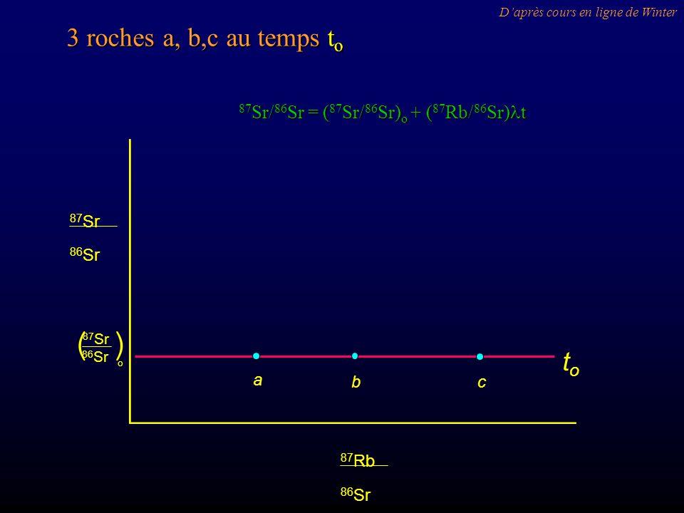 a bc toto 86 Sr 87 Sr o () 86 Sr 87 Sr 86 Sr 87 Rb 3 roches a, b,c au temps t o Daprès cours en ligne de Winter 87 Sr/ 86 Sr = ( 87 Sr/ 86 Sr) o + ( 87 Rb/ 86 Sr) t