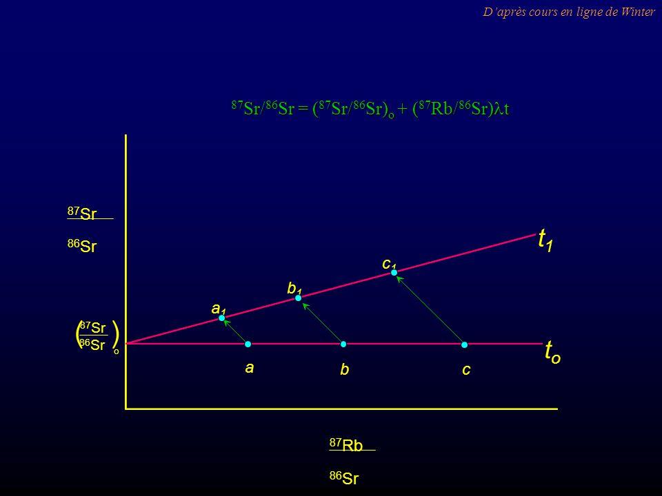 a bc a1a1 b1b1 c1c1 t1t1 toto 86 Sr 87 Sr 86 Sr 87 Rb 86 Sr 87 Sr o () Daprès cours en ligne de Winter 87 Sr/ 86 Sr = ( 87 Sr/ 86 Sr) o + ( 87 Rb/ 86 Sr) t