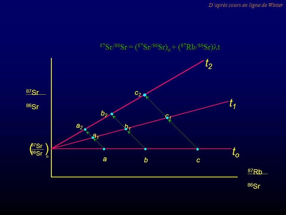 a bc a1a1 b1b1 c1c1 a2a2 b2b2 c2c2 t1t1 toto t2t2 86 Sr 87 Sr 86 Sr 87 Sr o () 86 Sr 87 Rb Daprès cours en ligne de Winter 87 Sr/ 86 Sr = ( 87 Sr/ 86 Sr) o + ( 87 Rb/ 86 Sr) t