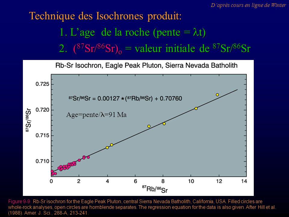 Technique des Isochrones produit: 1. Lage de la roche (pente = t) 2. ( 87 Sr/ 86 Sr) o = valeur initiale de 87 Sr/ 86 Sr Figure 9-9. Rb-Sr isochron fo
