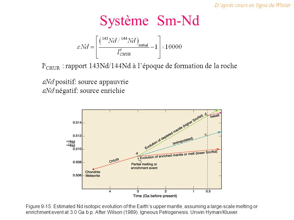 Système Sm-Nd Figure 9-15. Estimated Nd isotopic evolution of the Earths upper mantle, assuming a large-scale melting or enrichment event at 3.0 Ga b.