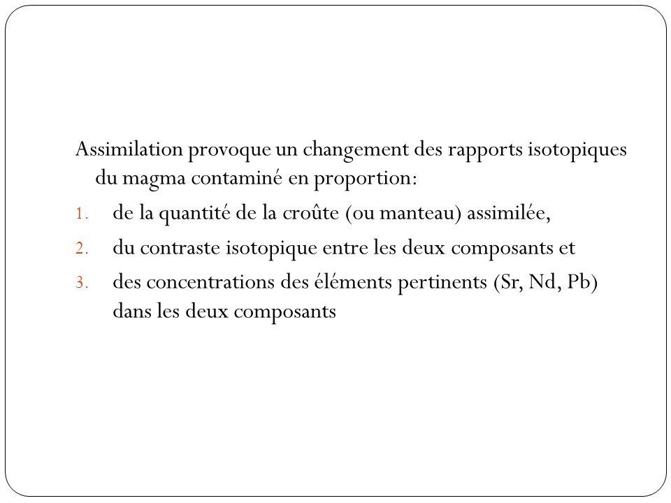 Assimilation provoque un changement des rapports isotopiques du magma contaminé en proportion: 1. de la quantité de la croûte (ou manteau) assimilée,