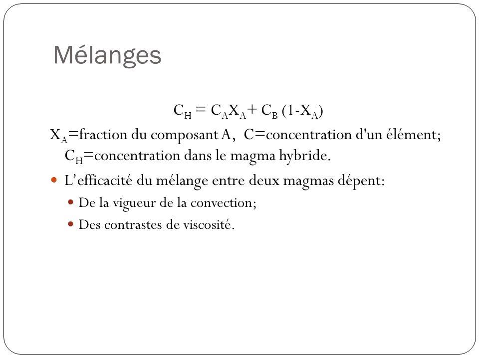 Mélanges C H = C A X A + C B (1-X A ) X A =fraction du composant A, C=concentration d'un élément; C H =concentration dans le magma hybride. Lefficacit
