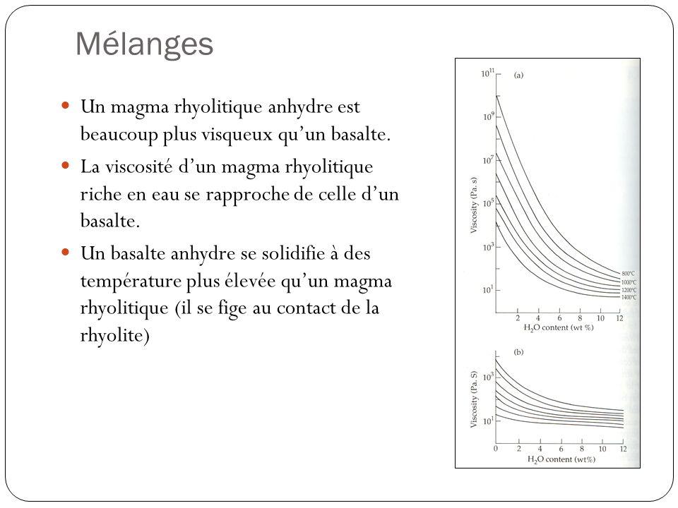 Mélanges Un magma rhyolitique anhydre est beaucoup plus visqueux quun basalte. La viscosité dun magma rhyolitique riche en eau se rapproche de celle d