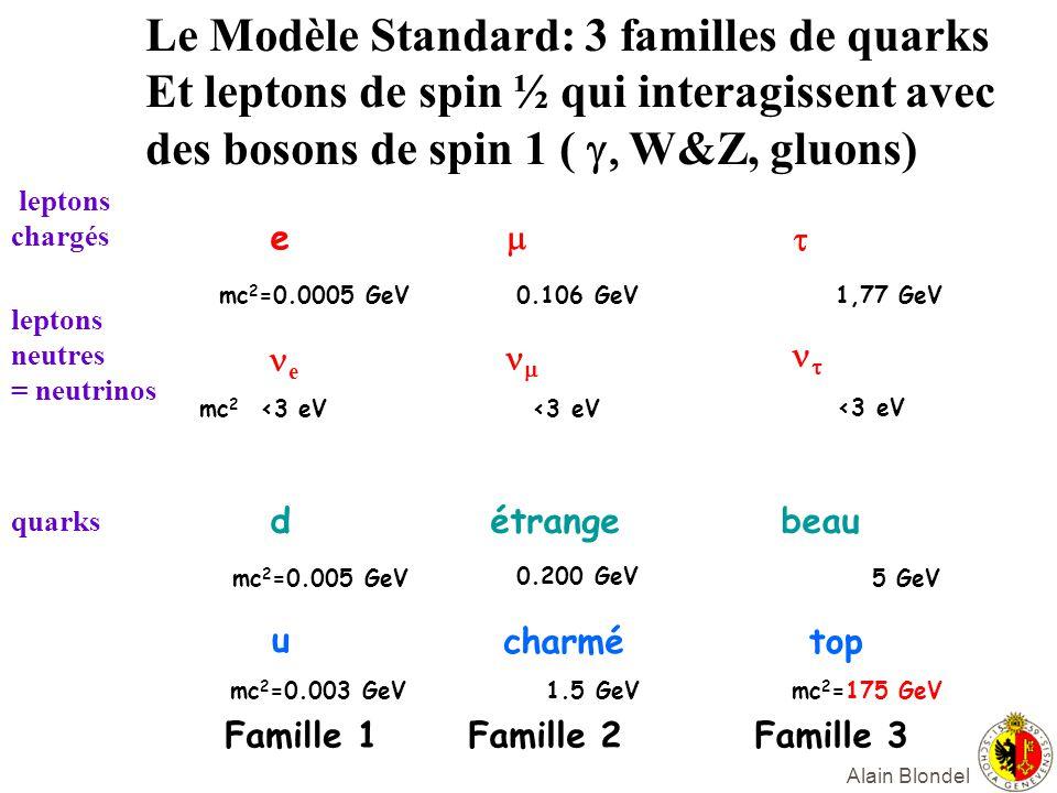 Alain Blondel e e d u Famille 1 mc 2 =0.0005 GeV mc 2 <3 eV mc 2 =0.005 GeV mc 2 =0.003 GeV <3 eV étrange charmé Famille 2 0.106 GeV 0.200 GeV 1.5 GeV