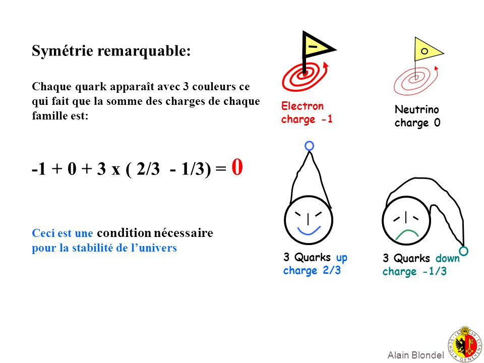 Alain Blondel 3 Quarks up charge 2/3 3 Quarks down charge -1/3 Electron charge -1 Neutrino charge 0 Symétrie remarquable: Chaque quark apparaît avec 3