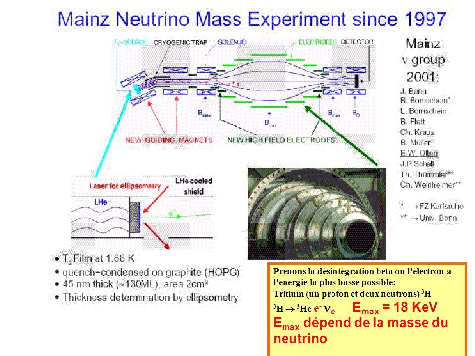 Alain Blondel Prenons la désintégration beta ou lélectron a lenergie la plus basse possible: Tritium (un proton et deux neutrons) 3 H 3 H 3 He e - e E
