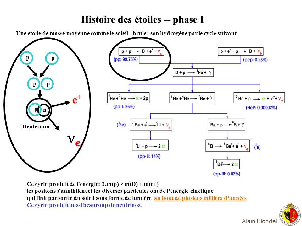 Histoire des étoiles -- phase I Une étoile de masse moyenne comme le soleil *brule* son hydrogène par le cycle suivant p p p n p p e+e+ e Ce cycle pro