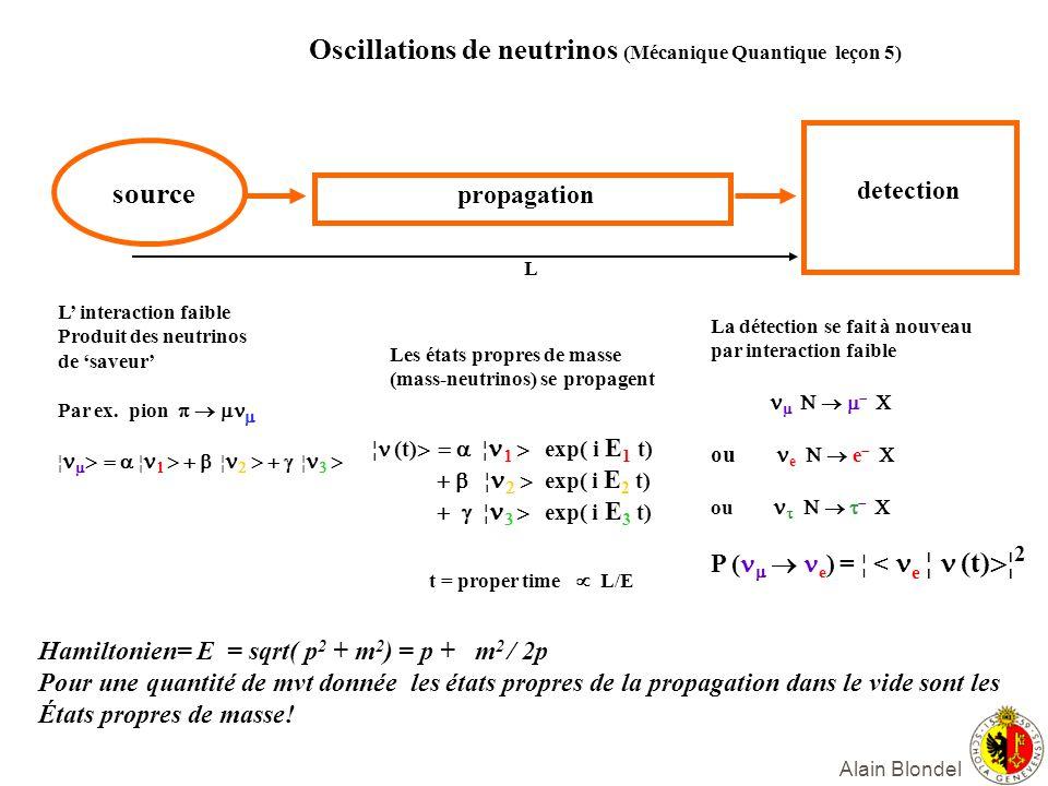 Alain Blondel Oscillations de neutrinos (Mécanique Quantique leçon 5) source propagation detection L interaction faible Produit des neutrinos de saveu