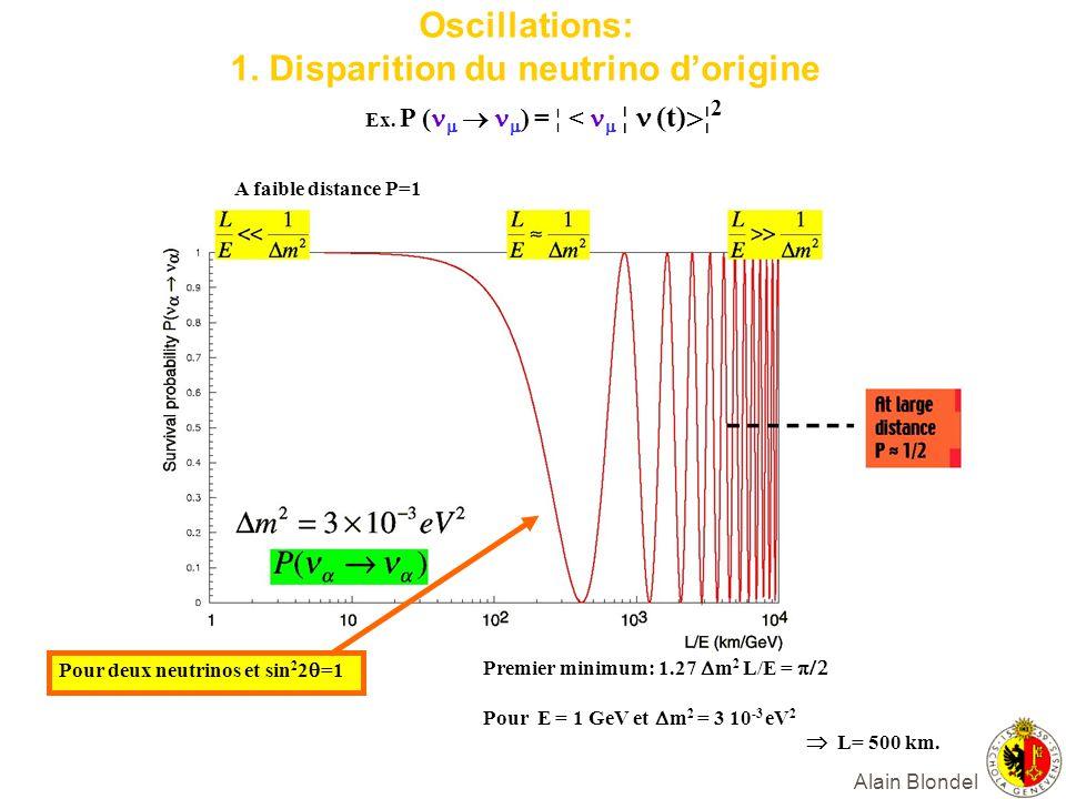 Alain Blondel Oscillations: 1. Disparition du neutrino dorigine A faible distance P=1 Ex. P ( ) = ¦ < ¦ (t) ¦ 2 Premier minimum: 1.27 m 2 L/E = Pour E