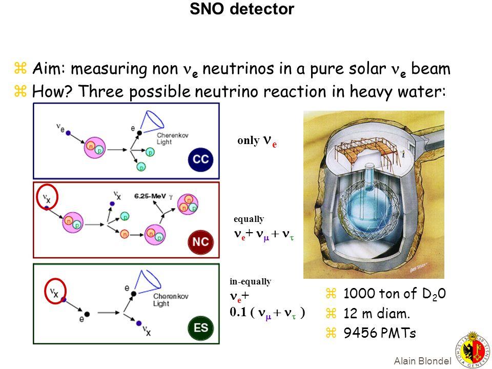 Alain Blondel SNO detector z1000 ton of D 2 0 z12 m diam. z9456 PMTs Aim: measuring non e neutrinos in a pure solar e beam zHow? Three possible neutri