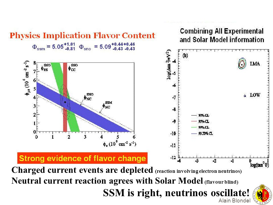 Alain Blondel Charged current events are depleted (reaction involving electron neutrinos) Neutral current reaction agrees with Solar Model (flavour bl