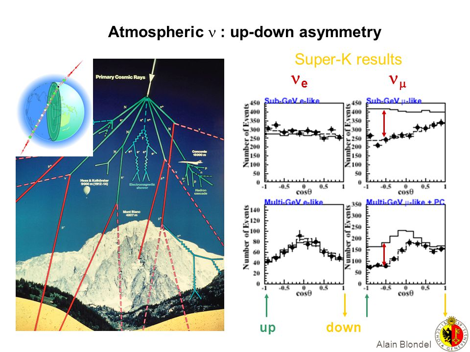 Alain Blondel Atmospheric : up-down asymmetry e Super-K results updown