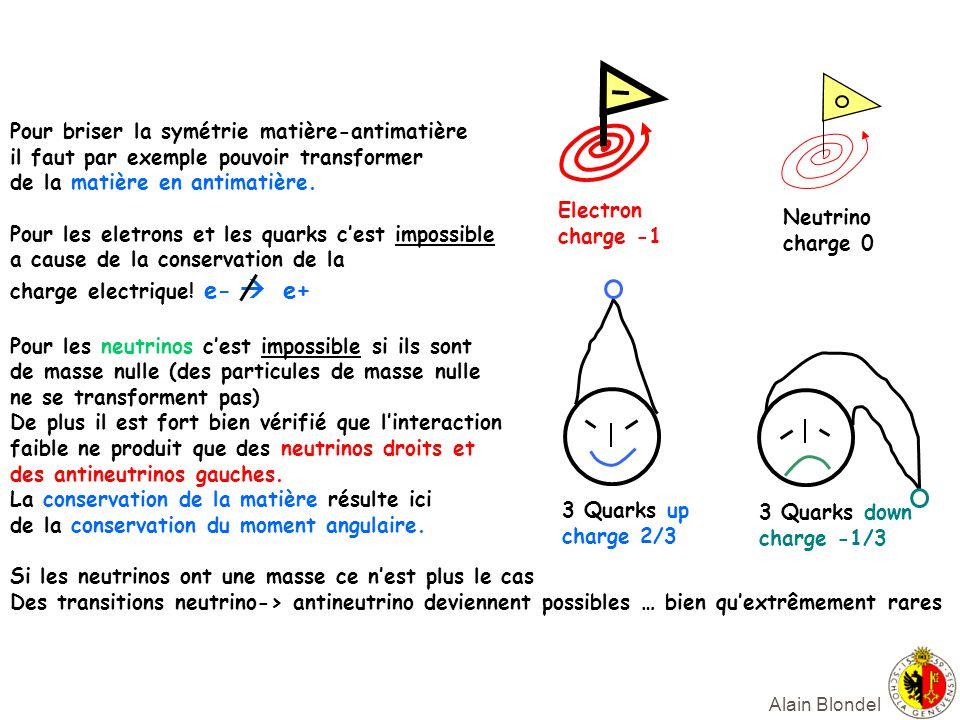 Alain Blondel 3 Quarks up charge 2/3 3 Quarks down charge -1/3 Electron charge -1 Neutrino charge 0 Pour briser la symétrie matière-antimatière il fau