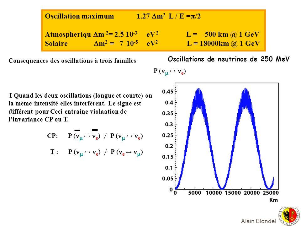 Alain Blondel Consequences des oscillations à trois familles I Quand les deux oscillations (longue et courte) ont la même intensité elles interfèrent.