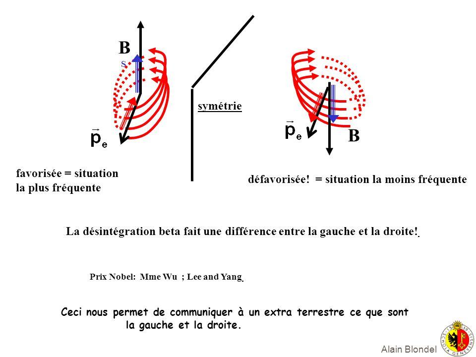 Alain Blondel B S B symétrie favorisée = situation la plus fréquente défavorisée! = situation la moins fréquente La désintégration beta fait une diffé