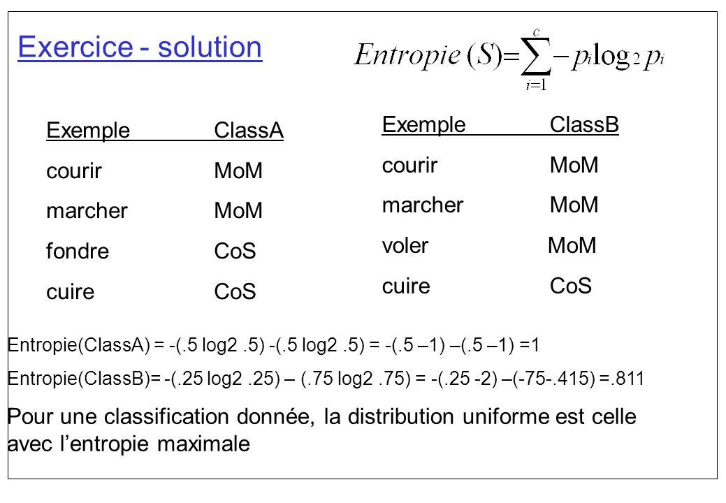 Exercice - solution Entropie(ClassA) = -(.5 log2.5) -(.5 log2.5) = -(.5 –1) –(.5 –1) =1 Entropie(ClassB)= -(.25 log2.25) – (.75 log2.75) = -(.25 -2) –