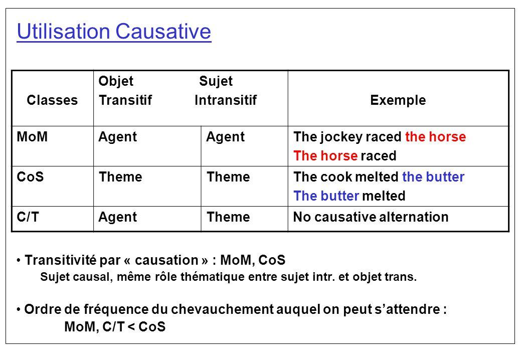 Utilisation Causative Transitivité par « causation » : MoM, CoS Sujet causal, même rôle thématique entre sujet intr. et objet trans. Ordre de fréquenc