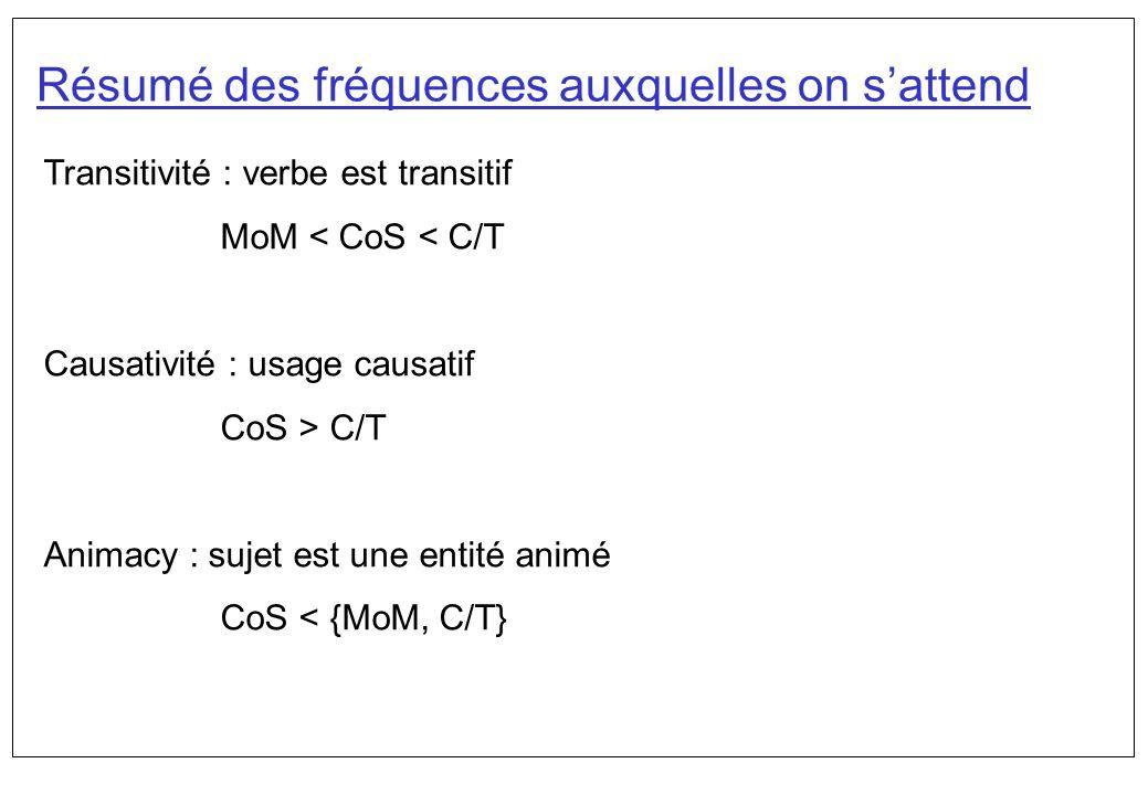 Résumé des fréquences auxquelles on sattend Transitivité : verbe est transitif MoM < CoS < C/T Causativité : usage causatif CoS > C/T Animacy : sujet