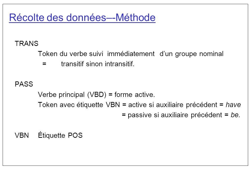 Récolte des données–-Méthode TRANS Token du verbe suivi immédiatement dun groupe nominal = transitif sinon intransitif. PASS Verbe principal (VBD) = f