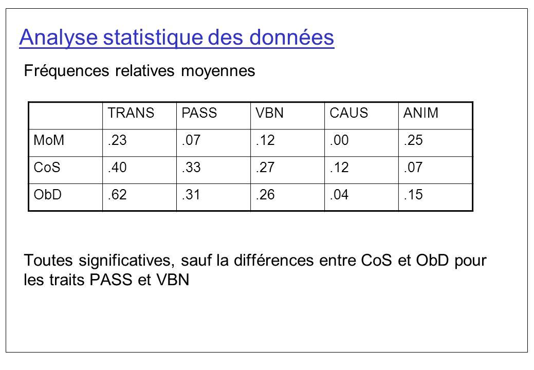Analyse statistique des données Fréquences relatives moyennes Toutes significatives, sauf la différences entre CoS et ObD pour les traits PASS et VBN