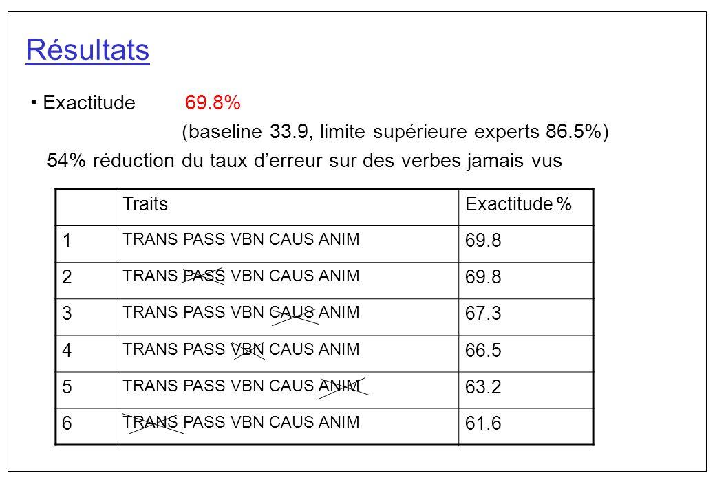 Résultats Exactitude 69.8% (baseline 33.9, limite supérieure experts 86.5%) 54% réduction du taux derreur sur des verbes jamais vus TraitsExactitude %