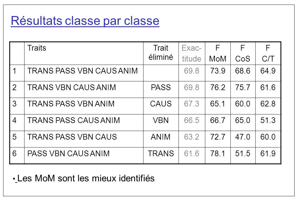 Résultats classe par classe Les MoM sont les mieux identifiés TraitsTrait éliminé Exac- titude F MoM F CoS F C/T 1TRANS PASS VBN CAUS ANIM69.873.968.6