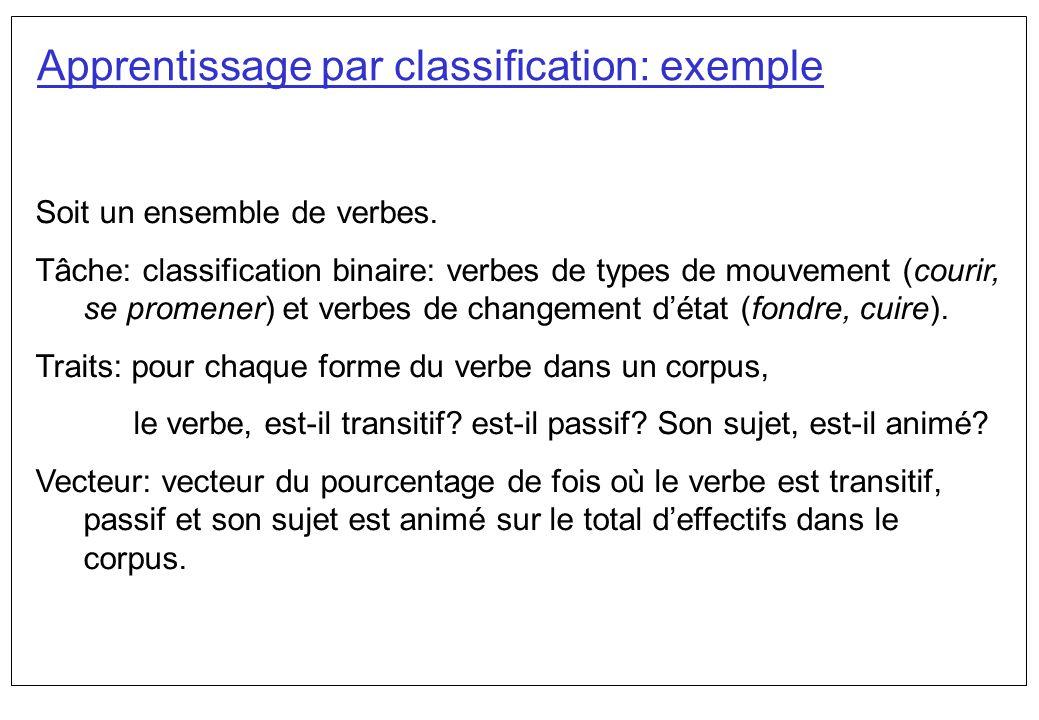Soit un ensemble de verbes. Tâche: classification binaire: verbes de types de mouvement (courir, se promener) et verbes de changement détat (fondre, c