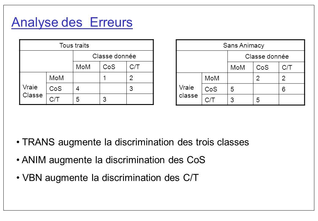 Analyse des Erreurs Tous traits Classe donnée MoMCoSC/T Vraie Classe MoM12 CoS43 C/T53 Sans Animacy Classe donnée MoMCoSC/T Vraie classe MoM22 CoS56 C