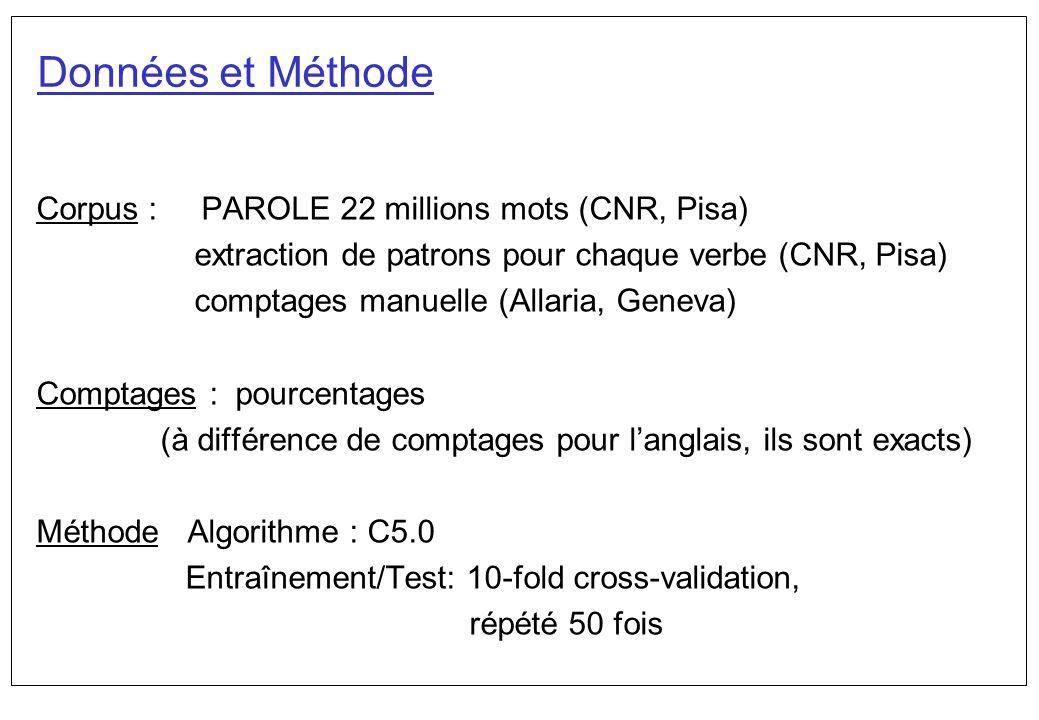 Données et Méthode Corpus : PAROLE 22 millions mots (CNR, Pisa) extraction de patrons pour chaque verbe (CNR, Pisa) comptages manuelle (Allaria, Genev