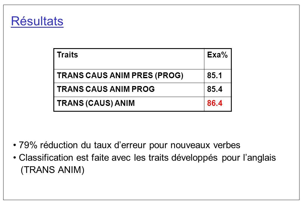 Résultats 79% réduction du taux derreur pour nouveaux verbes Classification est faite avec les traits développés pour langlais (TRANS ANIM) TraitsExa%