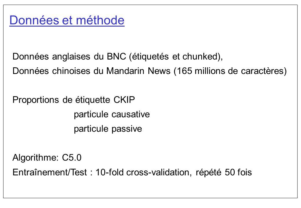 Données et méthode Données anglaises du BNC (étiquetés et chunked), Données chinoises du Mandarin News (165 millions de caractères) Proportions de éti
