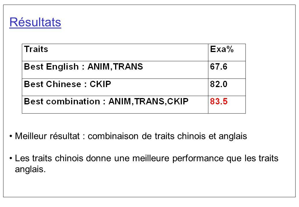 Résultats Meilleur résultat : combinaison de traits chinois et anglais Les traits chinois donne une meilleure performance que les traits anglais.