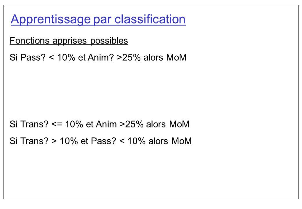 Exercice - solution Entropie(ClassA) = -(.5 log2.5) -(.5 log2.5) = -(.5 –1) –(.5 –1) =1 Entropie(ClassB)= -(.25 log2.25) – (.75 log2.75) = -(.25 -2) –(-75-.415) =.811 Pour une classification donnée, la distribution uniforme est celle avec lentropie maximale ExempleClassA courir MoM marcher MoM fondre CoS cuire CoS ExempleClassB courir MoM marcher MoM voler MoM cuire CoS