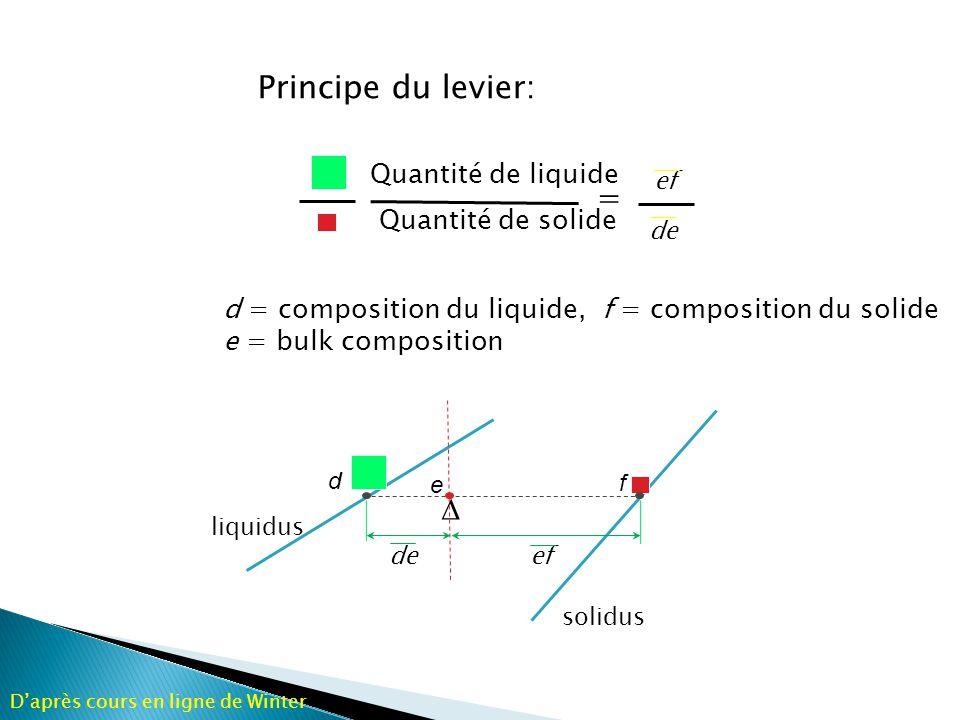 Lorque X plag h, X plag = X bulk la quantité de liquide 0 Donc g est la composition du dernier liquide à cristalliser à 1340 o C pour X bulk = 0.60 Daprès cours en ligne de Winter