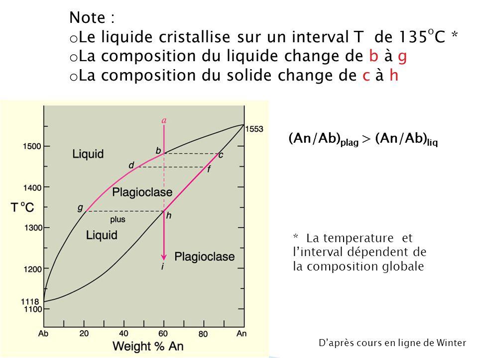 Fusion à léquilibre l On chauffe An 60 et le premier liquide est g à An 20 et 1340 o C l On continue de chauffer: liquide et plagioclase changent de X l Dernier plagioclase à fondre est c (An 87 ) à 1475 o C Daprès cours en ligne de Winter