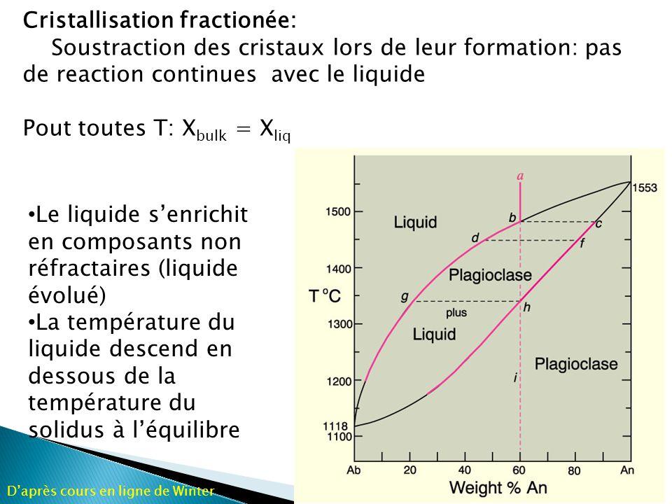 Fusion partielle: Les premiers liquides sont soustraits lors de leur formation X bulk = 0.60; premier liquide = g Le liquide et le solide senrichissent en composants anorthitiques Daprès cours en ligne de Winter