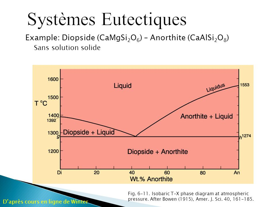 Example: Diopside (CaMgSi 2 O 6 ) – Anorthite (CaAlSi 2 O 8 ) Sans solution solide Fig. 6-11. Isobaric T-X phase diagram at atmospheric pressure. Afte