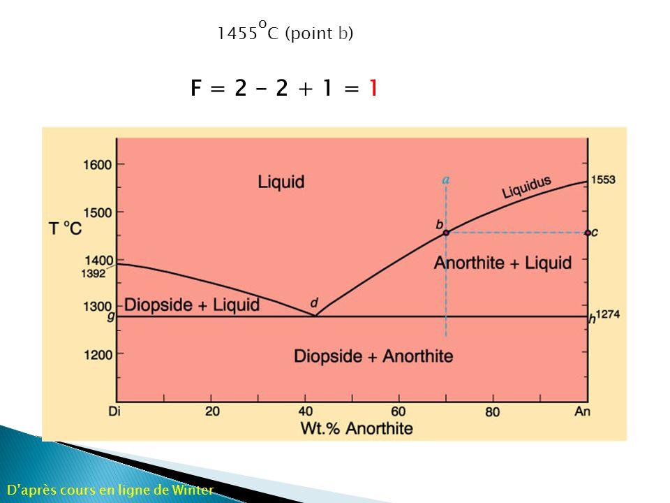 Refroidissement continu: X liq descend le long du liquidus Reaction continuoue: liq A anorthite + liq B Daprès cours en ligne de Winter