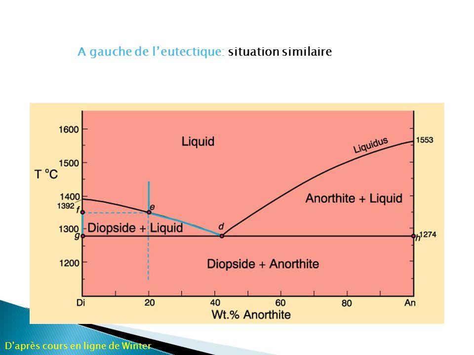 Cristallisation sur un interval T de~280 o C -Une séquence de mineraux cristallise sur cet interval Les minéraux qui cristallisent dependent de T - La séquence change avec la composition Daprès cours en ligne de Winter