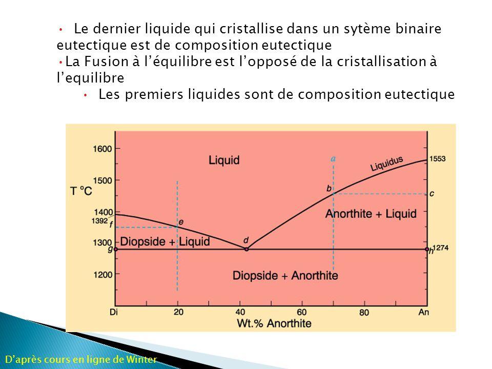 Cristallisation fractionée: Fig.6-11. Isobaric T-X phase diagram at atmospheric pressure.