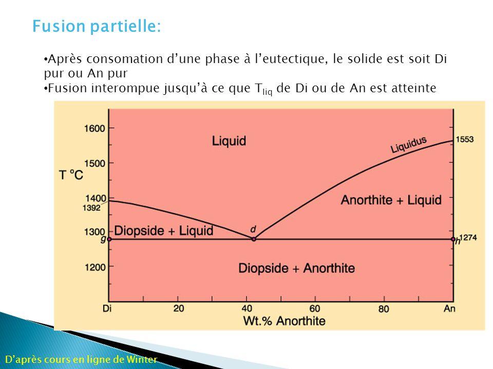 Le mélange de deux composants provoque une dépression du liquidus Tous les système atteignent le point eutectique Pas de réaction entre liquide et solide: cristallisation fractionée = cristallisation à léquilibre Tous les mélanges An + Di fondent à la même T (1274°) Fusion fractionée: saut de température du liquidus.